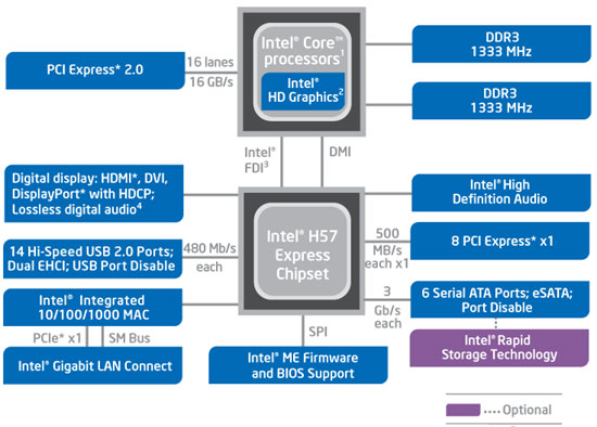 Intel 32nm